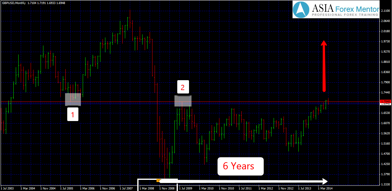 forex trade setup asiaforexmentor singapore